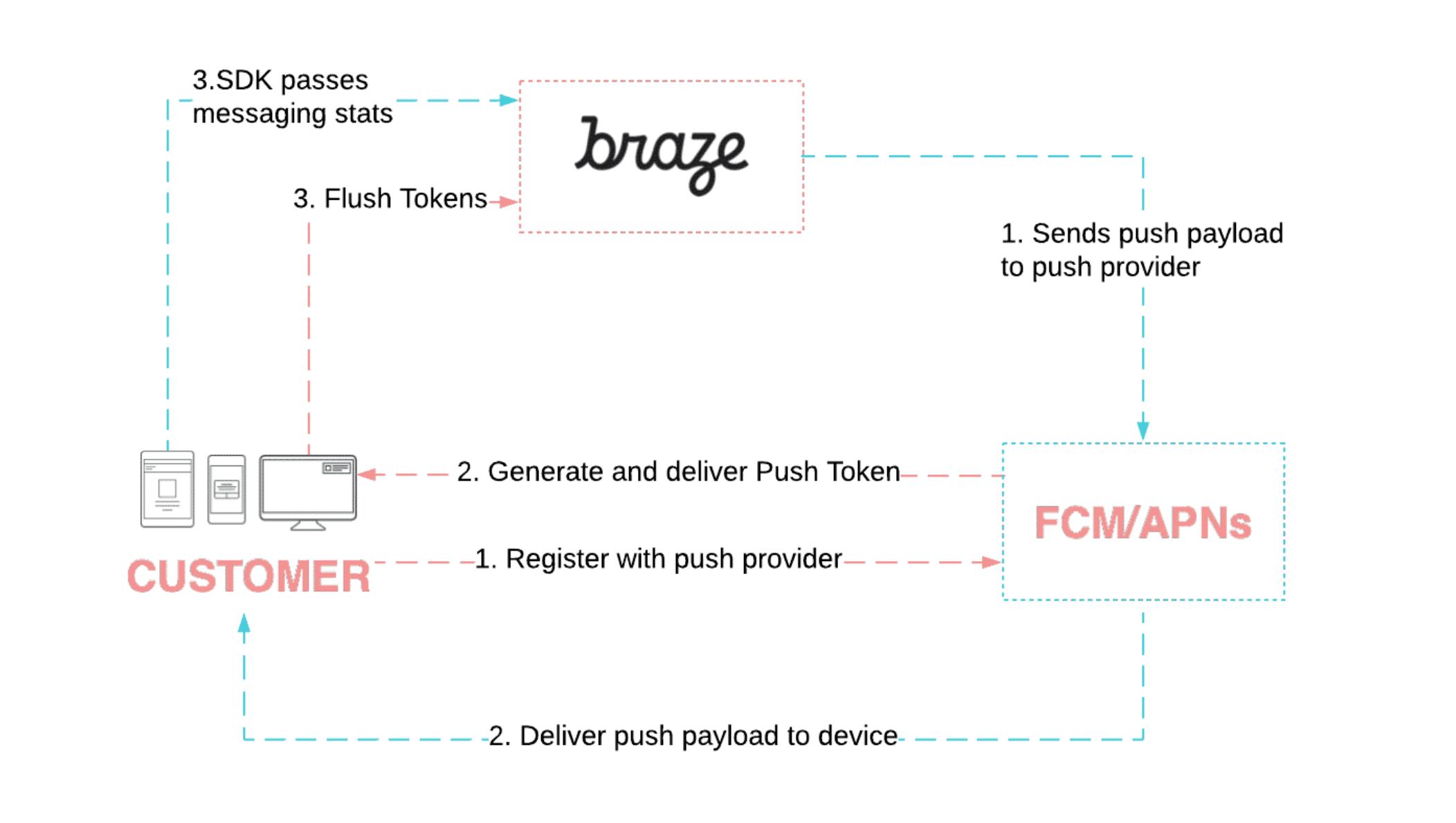 Braze Push Registration