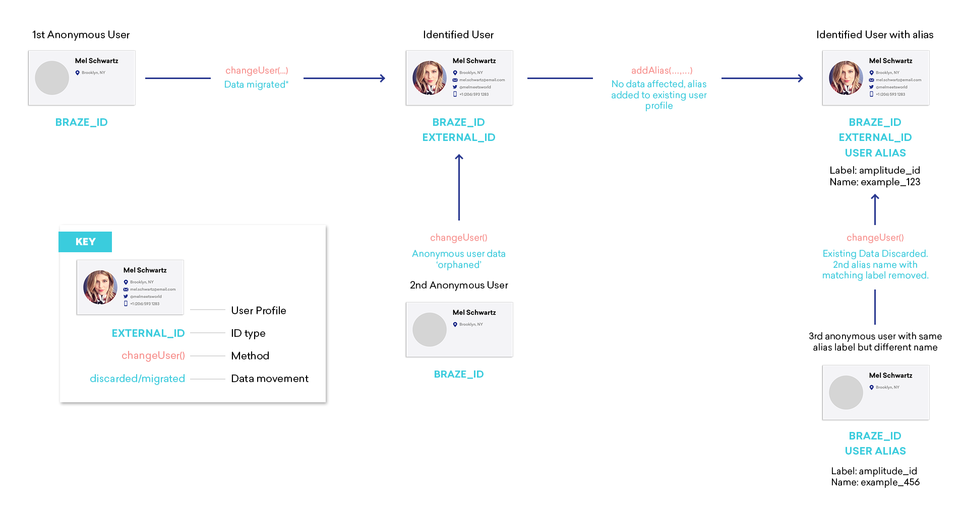 User_Profile_Lifecycle